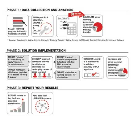 Phase 1: Data Collection and Analysis
